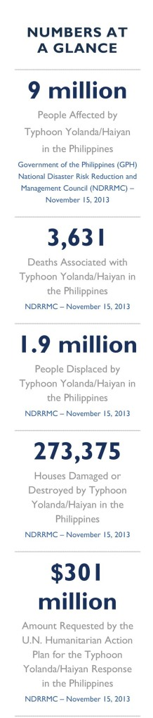 Typhoon Yolanda/Haiyan Fact Sheet #5 - November 15, 2013